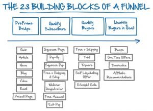 cms - the building blocks of a funnel